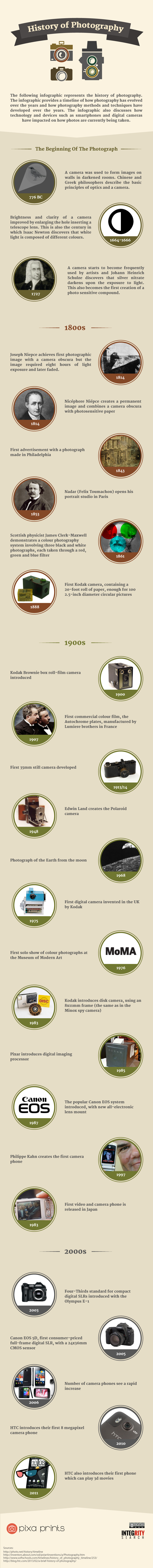 camera history infographic